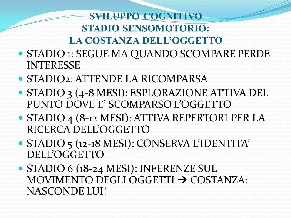 STADIO 1: SEGUE MA QUANDO SCOMPARE PERDE INTERESSE STADIO2: ATTENDE LA RICOMPARSA STADIO 3 (4-8 MESI): ESPLORAZIONE ATTIVA DEL PUNTO DOVE E' SCOMPARSO L'OGGETTO STADIO 4 (8-12 MESI): ATTIVA REPERTORI PER LA RICERCA DELL'OGGETTO STADIO 5 (12-18 MESI): CONSERVA L'IDENTITA' DELL'OGGETTO STADIO 6 (18-24 MESI): INFERENZE SUL MOVIMENTO DEGLI OGGETTI  COSTANZA: NASCONDE LUI.