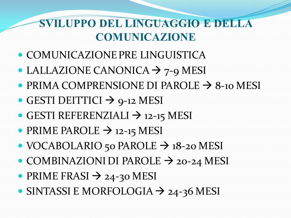 COMUNICAZIONE PRE LINGUISTICA LALLAZIONE CANONICA  7-9 MESI PRIMA COMPRENSIONE DI PAROLE  8-10 MESI GESTI DEITTICI  9-12 MESI GESTI REFERENZIALI  12-15 MESI PRIME PAROLE  12-15 MESI VOCABOLARIO 50 PAROLE  18-20 MESI COMBINAZIONI DI PAROLE  20-24 MESI PRIME FRASI  24-30 MESI SINTASSI E MORFOLOGIA  24-36 MESI SVILUPPO DEL LINGUAGGIO E DELLA COMUNICAZIONE