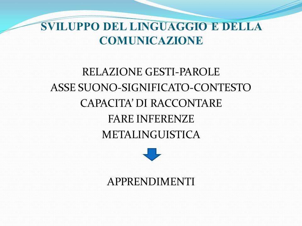 RELAZIONE GESTI-PAROLE ASSE SUONO-SIGNIFICATO-CONTESTO CAPACITA' DI RACCONTARE FARE INFERENZE METALINGUISTICA APPRENDIMENTI SVILUPPO DEL LINGUAGGIO E DELLA COMUNICAZIONE