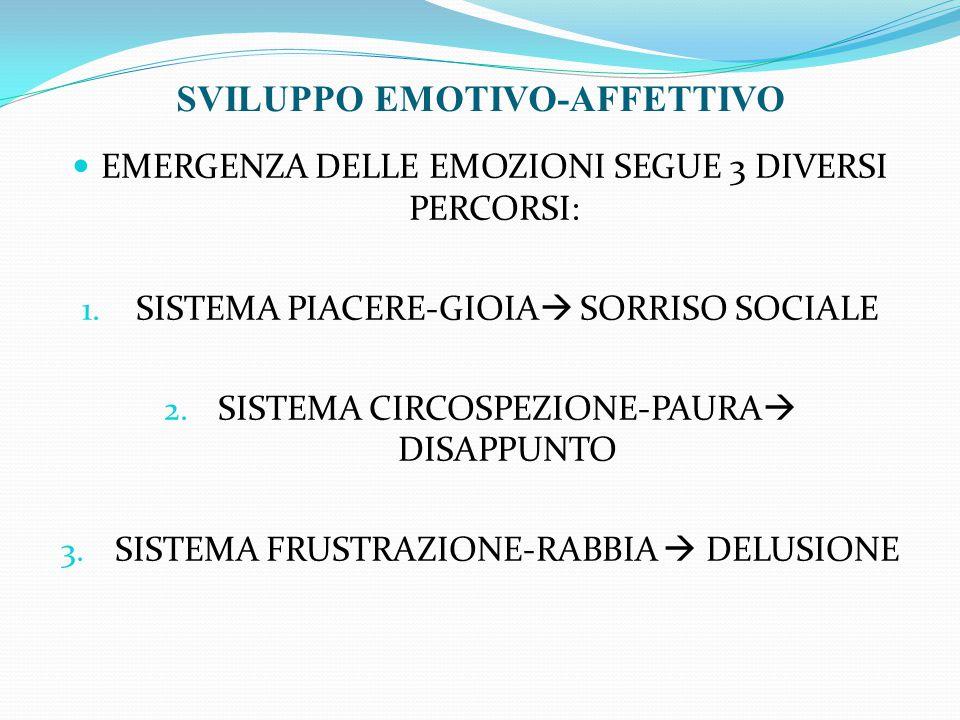EMERGENZA DELLE EMOZIONI SEGUE 3 DIVERSI PERCORSI: 1. SISTEMA PIACERE-GIOIA  SORRISO SOCIALE 2. SISTEMA CIRCOSPEZIONE-PAURA  DISAPPUNTO 3. SISTEMA F