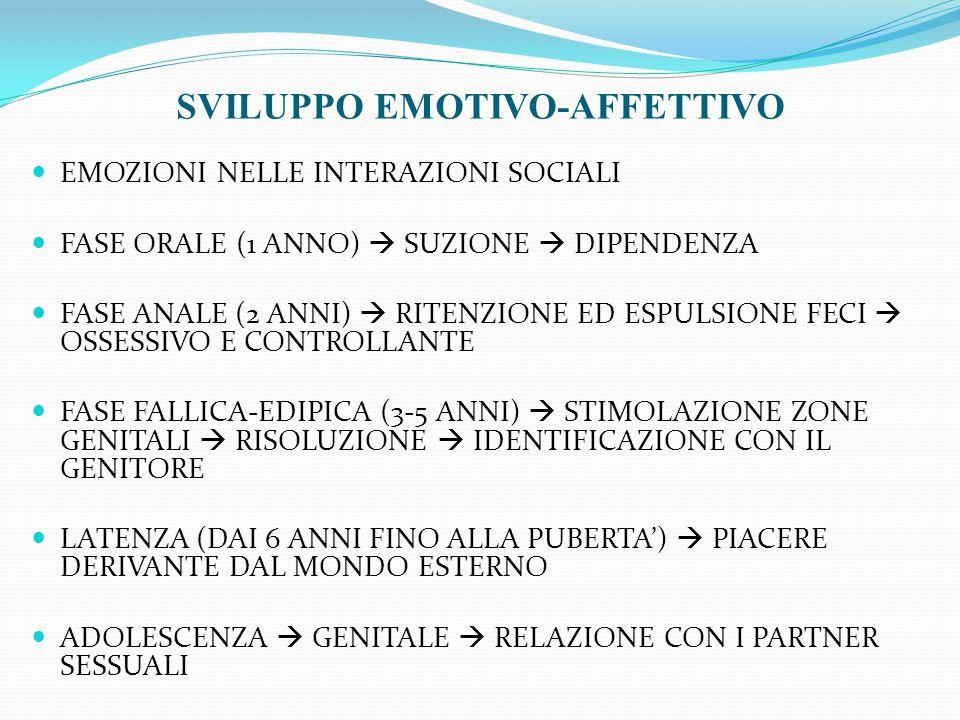 EMOZIONI NELLE INTERAZIONI SOCIALI FASE ORALE (1 ANNO)  SUZIONE  DIPENDENZA FASE ANALE (2 ANNI)  RITENZIONE ED ESPULSIONE FECI  OSSESSIVO E CONTROLLANTE FASE FALLICA-EDIPICA (3-5 ANNI)  STIMOLAZIONE ZONE GENITALI  RISOLUZIONE  IDENTIFICAZIONE CON IL GENITORE LATENZA (DAI 6 ANNI FINO ALLA PUBERTA')  PIACERE DERIVANTE DAL MONDO ESTERNO ADOLESCENZA  GENITALE  RELAZIONE CON I PARTNER SESSUALI SVILUPPO EMOTIVO-AFFETTIVO