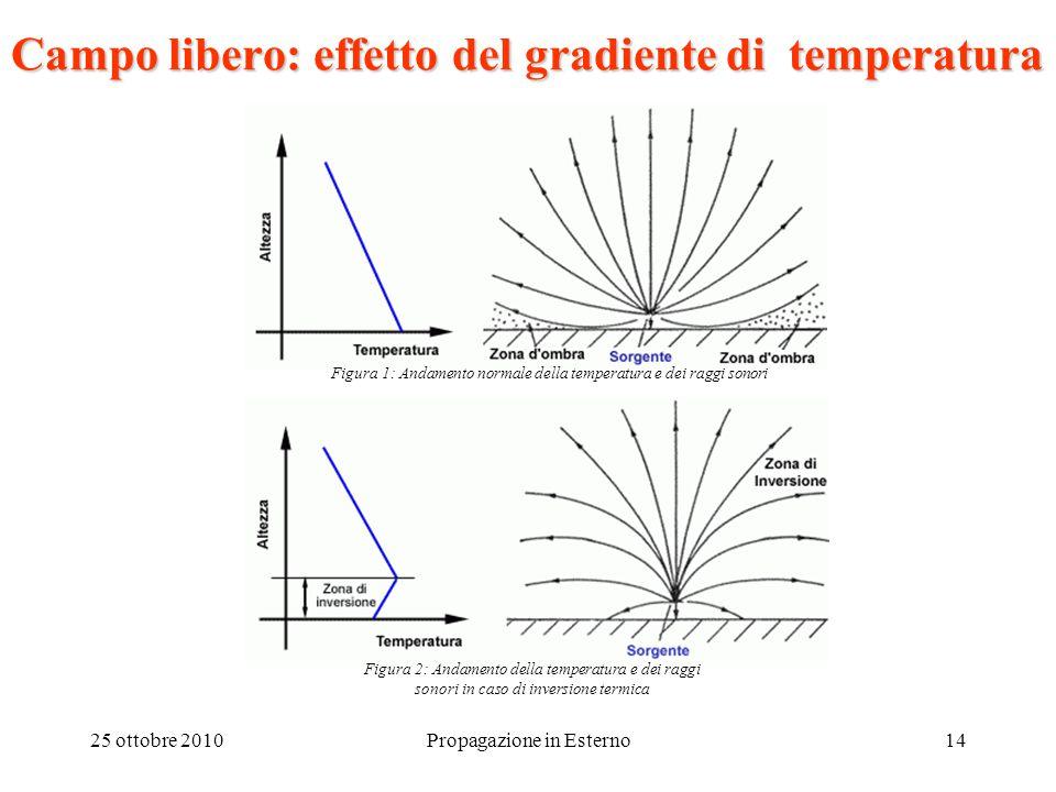 25 ottobre 2010Propagazione in Esterno14 Campo libero: effetto del gradiente di temperatura Figura 1: Andamento normale della temperatura e dei raggi sonori Figura 2: Andamento della temperatura e dei raggi sonori in caso di inversione termica