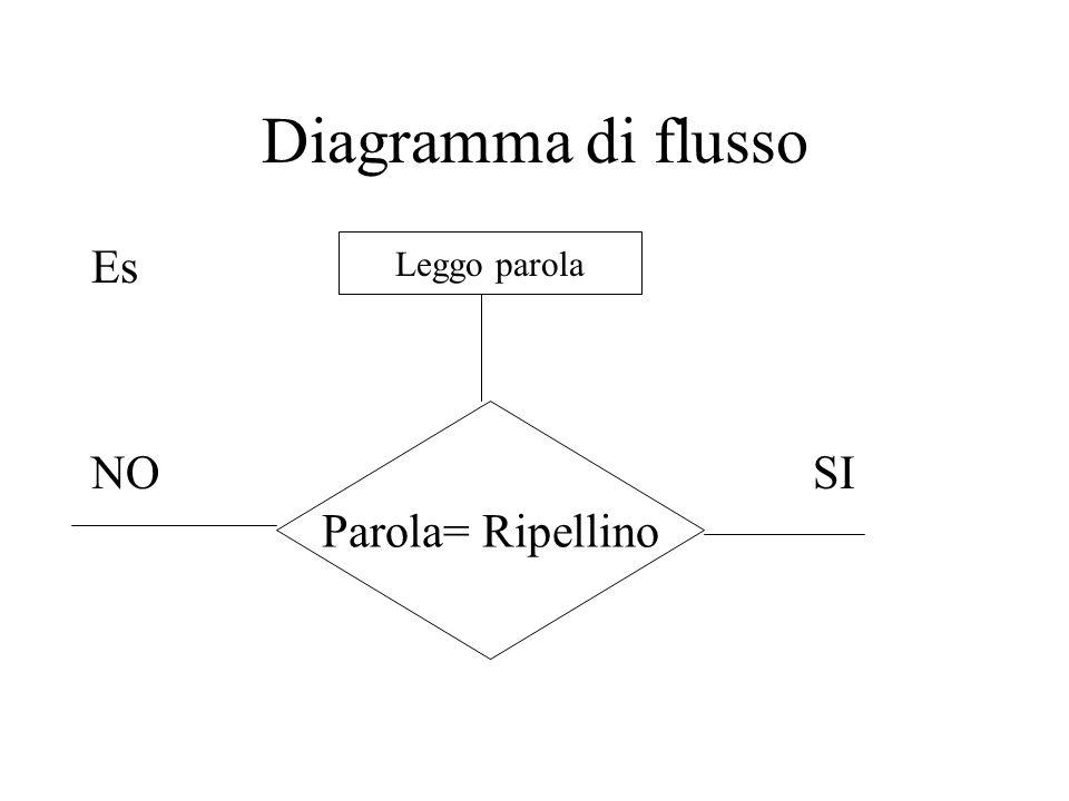 Diagramma di flusso Es NO SI Leggo parola Parola= Ripellino