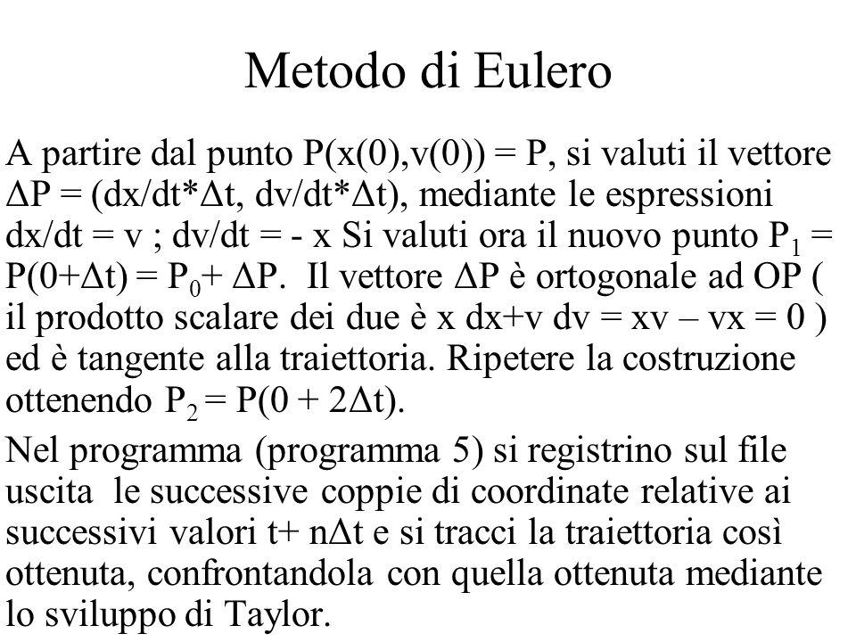 Metodo di Eulero A partire dal punto P(x(0),v(0)) = P, si valuti il vettore ΔP = (dx/dt*Δt, dv/dt*Δt), mediante le espressioni dx/dt = v ; dv/dt = - x Si valuti ora il nuovo punto P 1 = P(0+Δt) = P 0 + ΔP.