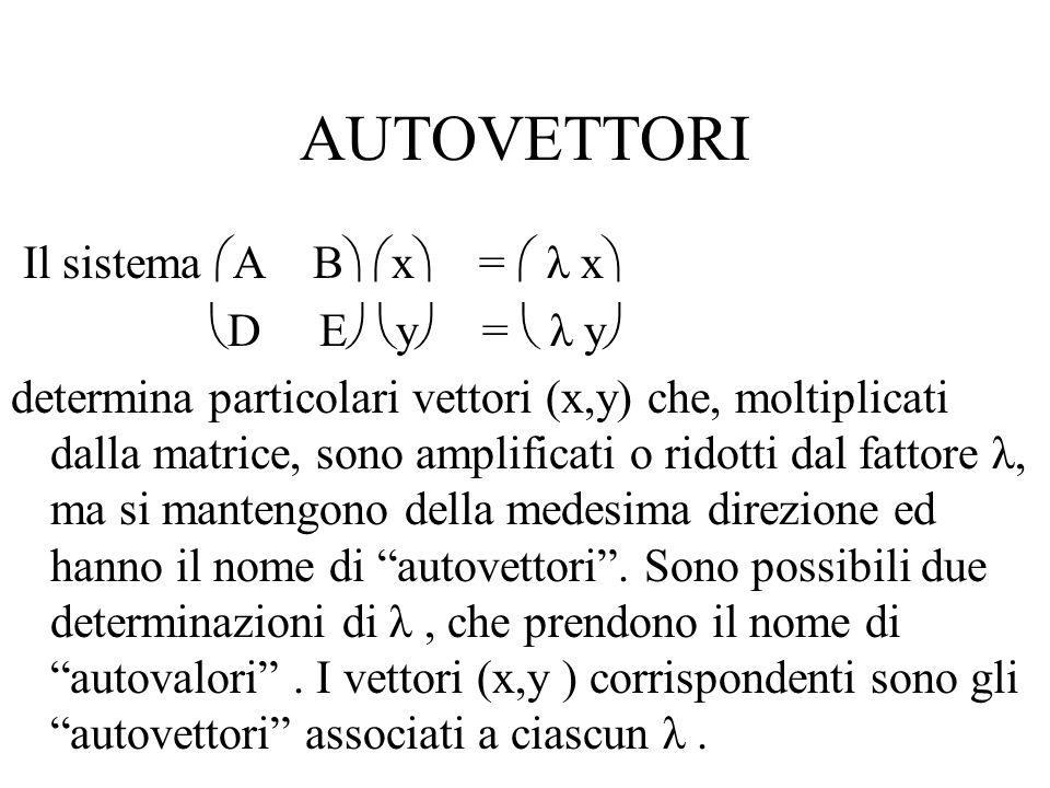 AUTOVETTORI Il sistema  A B   x  =  λ x   D E   y  =  λ y  determina particolari vettori (x,y) che, moltiplicati dalla matrice, sono amplificati o ridotti dal fattore λ, ma si mantengono della medesima direzione ed hanno il nome di autovettori .