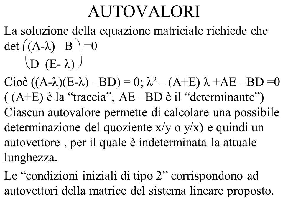 AUTOVALORI La soluzione della equazione matriciale richiede che det  (A-λ) B  =0  D (E- λ)  Cioè ((A-λ)(E-λ) –BD) = 0; λ 2 – (A+E) λ +AE –BD =0 ( (A+E) è la traccia , AE –BD è il determinante ) Ciascun autovalore permette di calcolare una possibile determinazione del quoziente x/y o y/x) e quindi un autovettore, per il quale è indeterminata la attuale lunghezza.