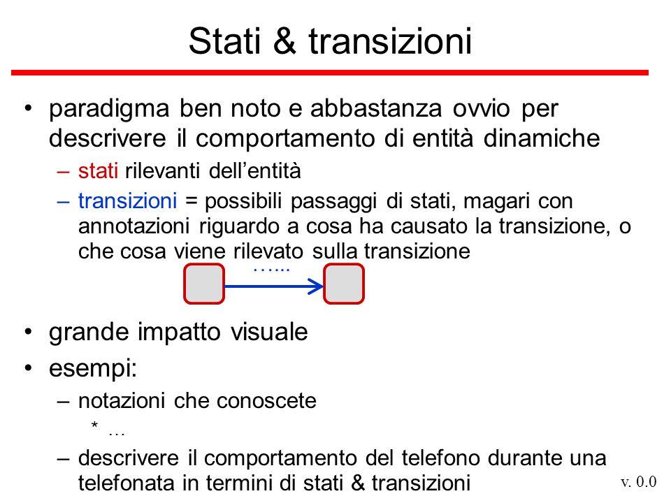 v. 0.0 Stati & transizioni paradigma ben noto e abbastanza ovvio per descrivere il comportamento di entità dinamiche –stati rilevanti dell'entità –tra