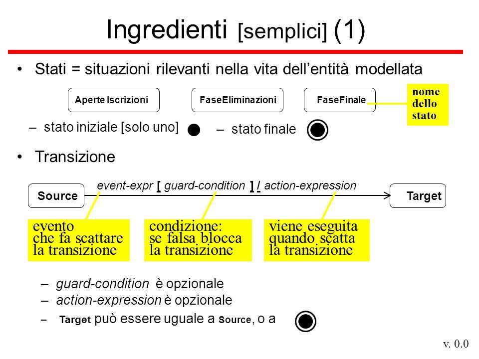 v. 0.0 Ingredienti [semplici] (1) Stati = situazioni rilevanti nella vita dell'entità modellata event-expr [ guard-condition ] / action-expression Ape