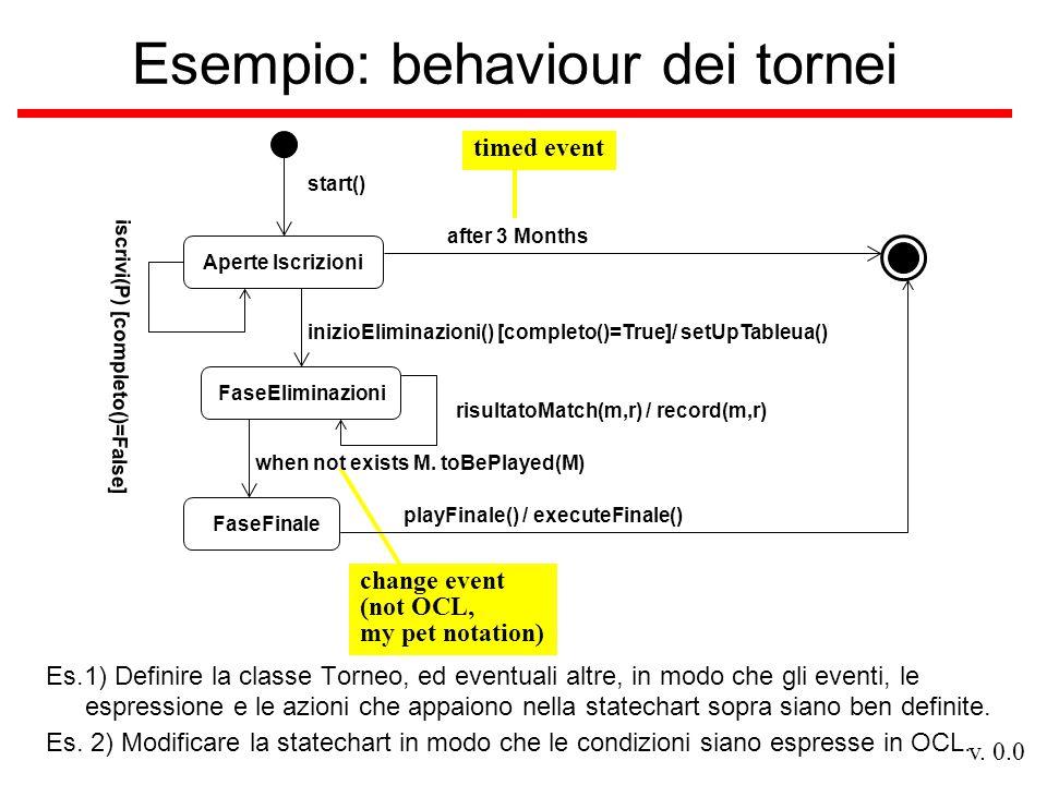 v. 0.0 change event (not OCL, my pet notation) Esempio: behaviour dei tornei FaseEliminazioni inizioEliminazioni() [completo()=True]/ setUpTableua() a