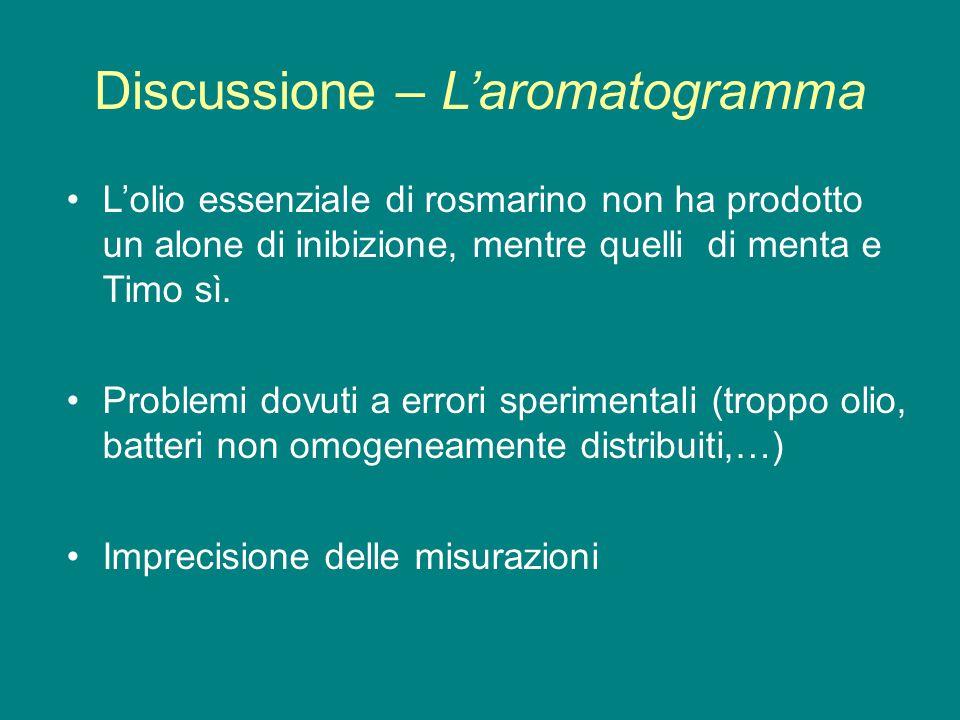 Discussione – L'aromatogramma L'olio essenziale di rosmarino non ha prodotto un alone di inibizione, mentre quelli di menta e Timo sì. Problemi dovuti