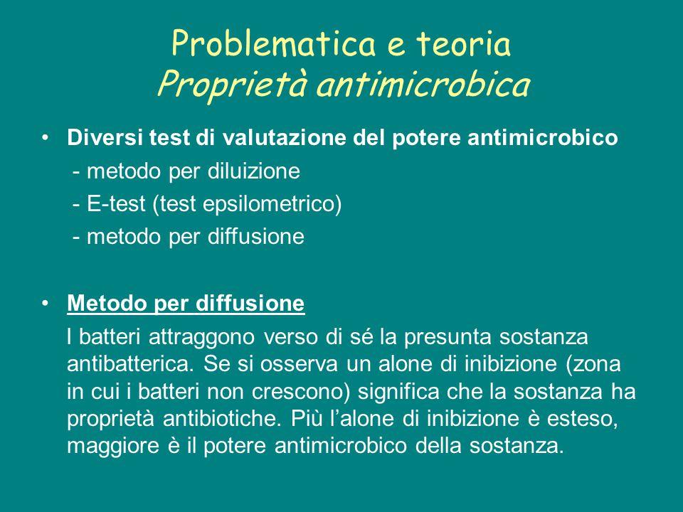 Problematica e teoria Proprietà antimicrobica Diversi test di valutazione del potere antimicrobico - metodo per diluizione - E-test (test epsilometric