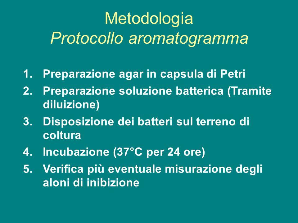 Metodologia Protocollo aromatogramma 1.Preparazione agar in capsula di Petri 2.Preparazione soluzione batterica (Tramite diluizione) 3.Disposizione d