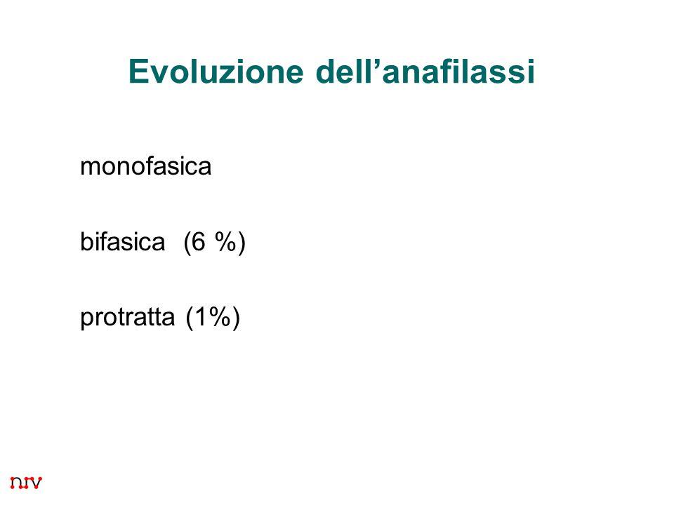 27 Evoluzione dell'anafilassi monofasica bifasica (6 %) protratta (1%)
