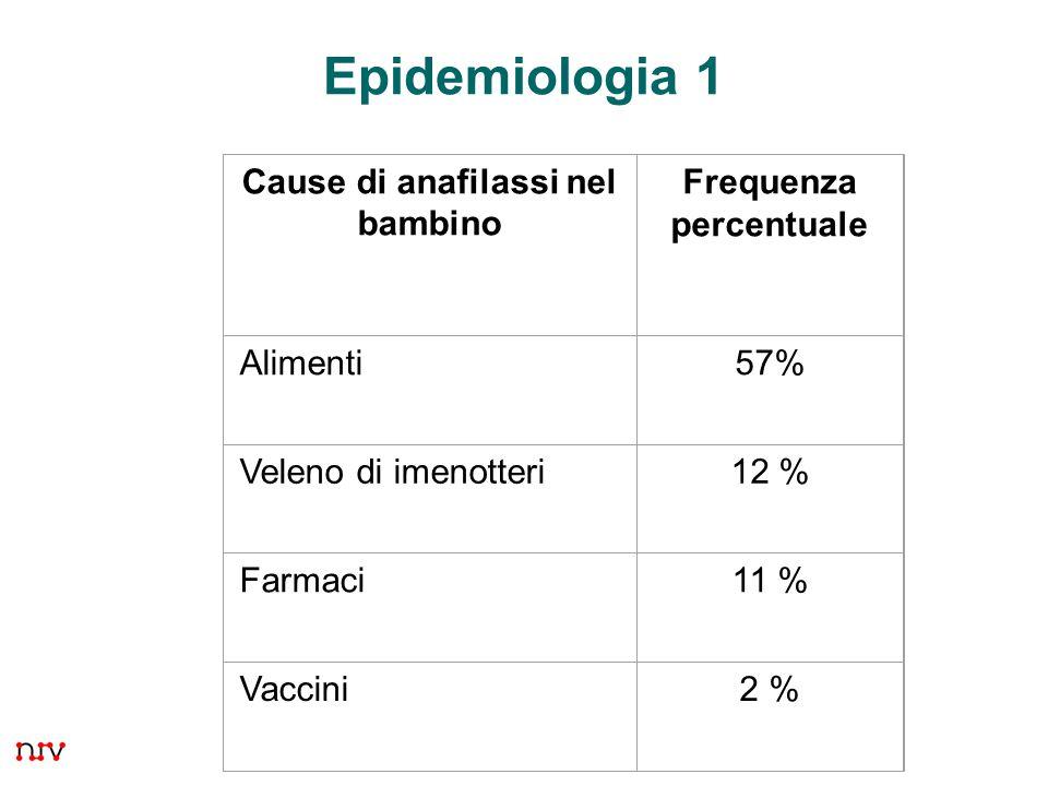 28 Epidemiologia 1 evento raro dopo vaccinazione 1 – 3 casi per milione di dosi Cause di anafilassi nel bambino Frequenza percentuale Alimenti57% Vele