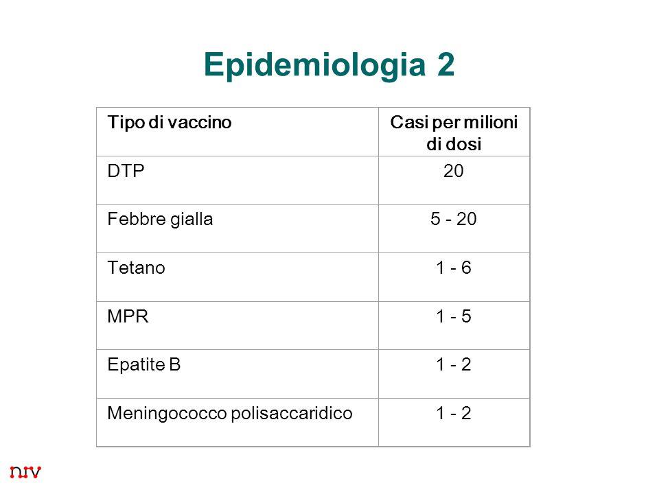 29 Epidemiologia 2 Tipo di vaccinoCasi per milioni di dosi DTP20 Febbre gialla5 - 20 Tetano1 - 6 MPR1 - 5 Epatite B1 - 2 Meningococco polisaccaridico1 - 2