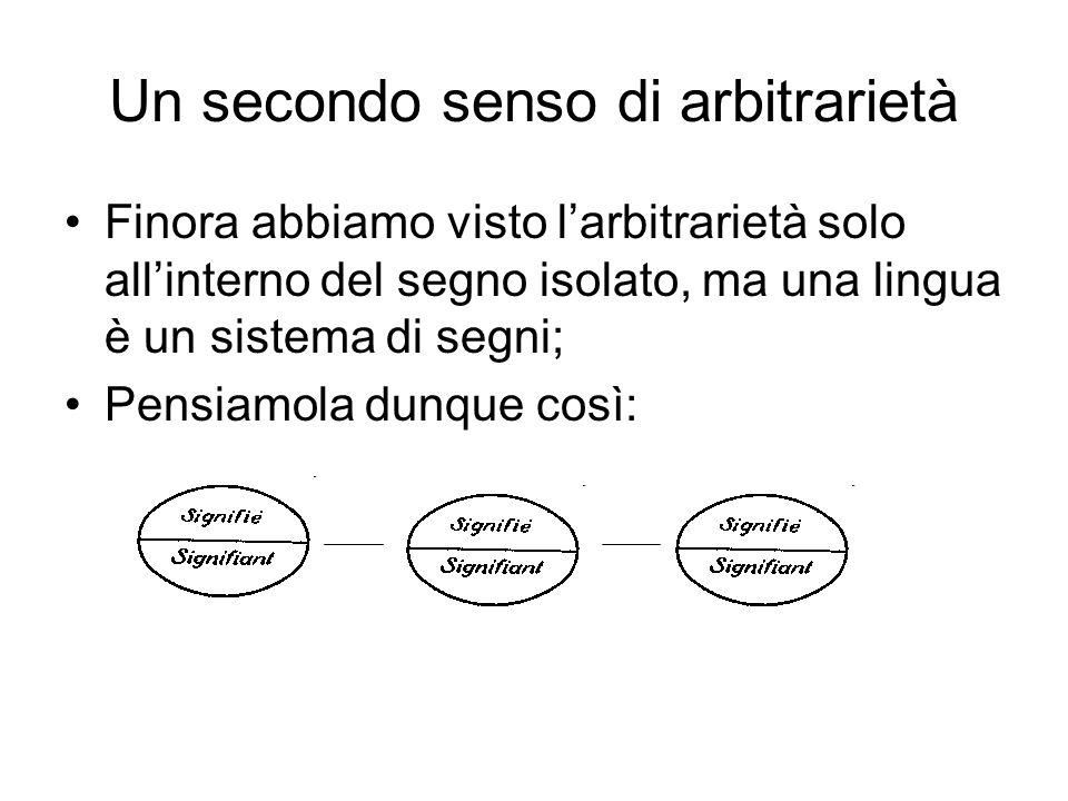 Un secondo senso di arbitrarietà Finora abbiamo visto l'arbitrarietà solo all'interno del segno isolato, ma una lingua è un sistema di segni; Pensiamo