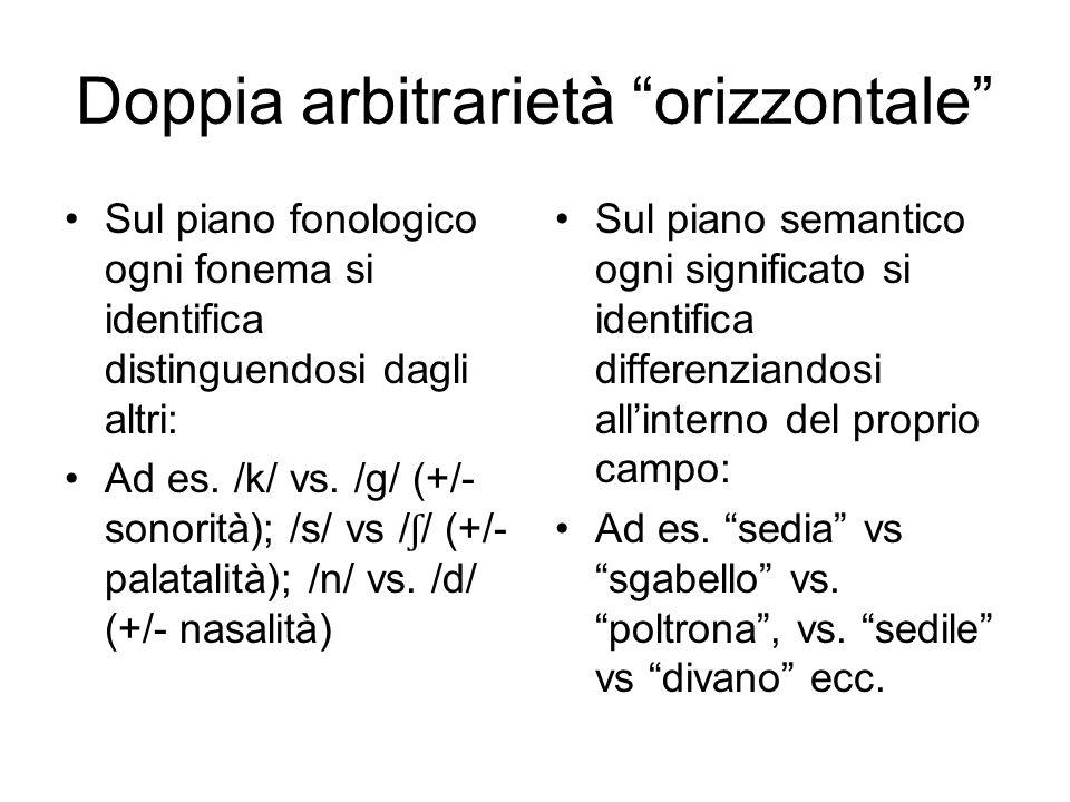 """Doppia arbitrarietà """"orizzontale"""" Sul piano fonologico ogni fonema si identifica distinguendosi dagli altri: Ad es. /k/ vs. /g/ (+/- sonorità); /s/ vs"""
