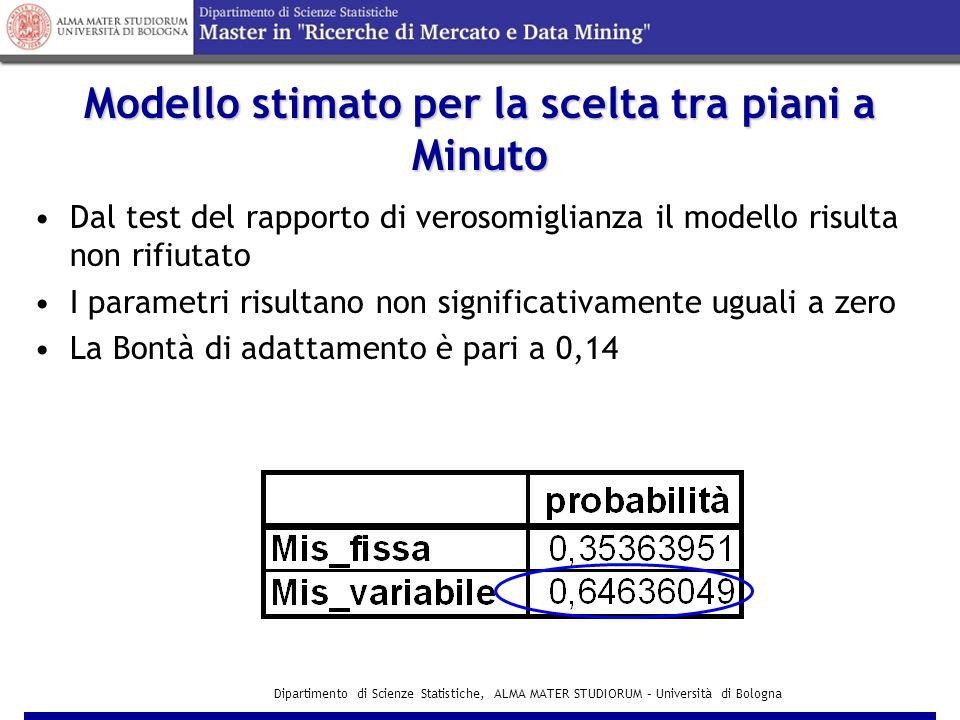 Dipartimento di Scienze Statistiche, ALMA MATER STUDIORUM – Università di Bologna Modello stimato per la scelta tra piani a Minuto  2 = 0,14