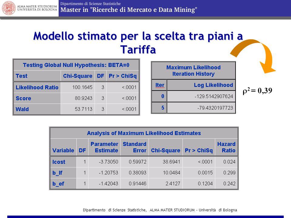 Dipartimento di Scienze Statistiche, ALMA MATER STUDIORUM – Università di Bologna Modello per la scelta tra piani a Tariffa INCLUSIVE VALUE I F= =ln(e