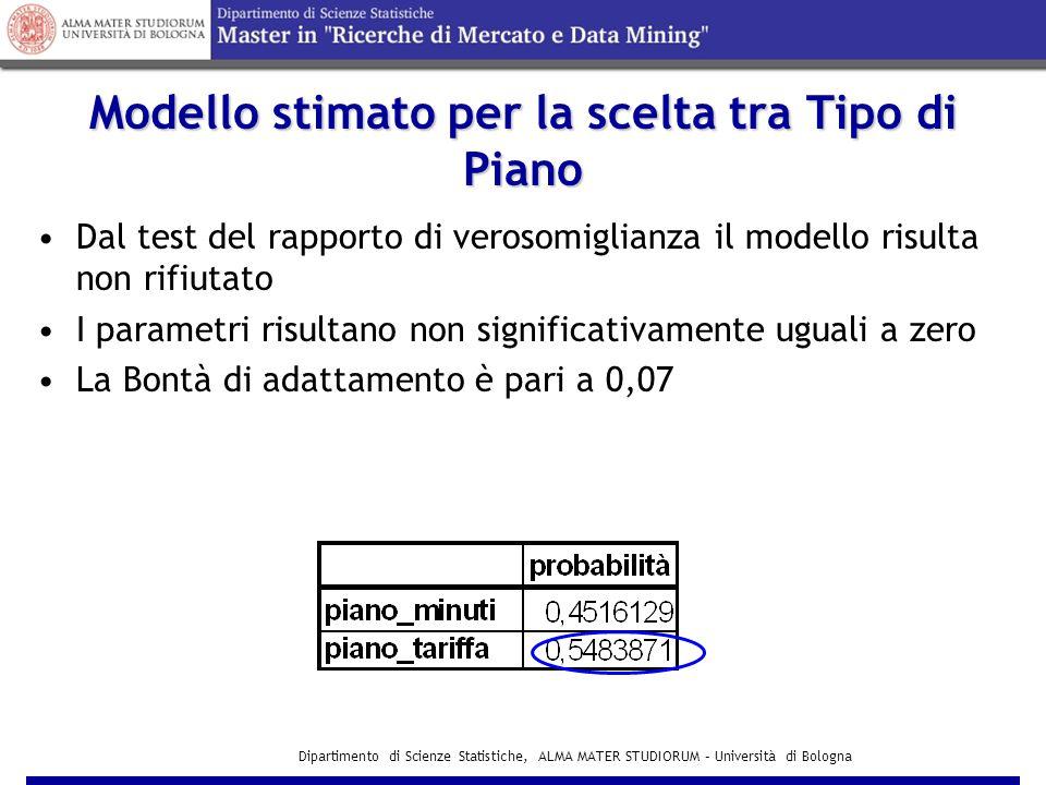 Dipartimento di Scienze Statistiche, ALMA MATER STUDIORUM – Università di Bologna Modello stimato per la scelta tra Tipo di Piano  2 = 0,07