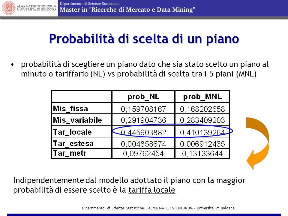 Dipartimento di Scienze Statistiche, ALMA MATER STUDIORUM – Università di Bologna Modello stimato per la scelta tra Tipo di Piano Dal test del rapporto di verosomiglianza il modello risulta non rifiutato I parametri risultano non significativamente uguali a zero La Bontà di adattamento è pari a 0,07