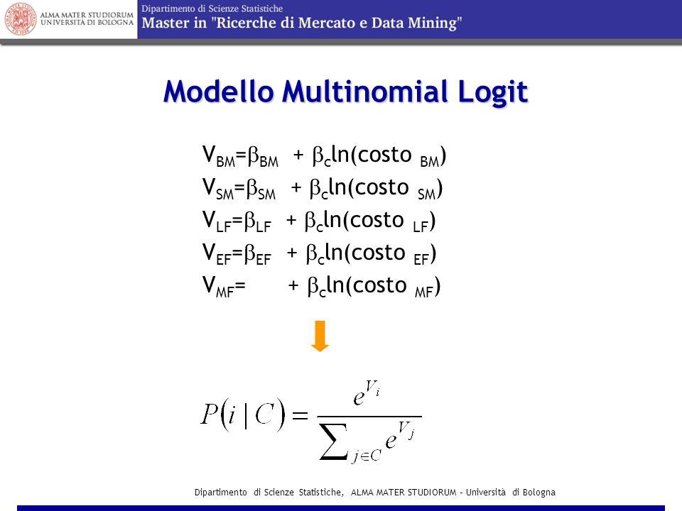 Dipartimento di Scienze Statistiche, ALMA MATER STUDIORUM – Università di Bologna Modello Multinomial Logit Modello Multinomial Logit V BM =  BM +  c ln(costo BM ) V SM =  SM +  c ln(costo SM ) V LF =  LF +  c ln(costo LF ) V EF =  EF +  c ln(costo EF ) V MF = +  c ln(costo MF )