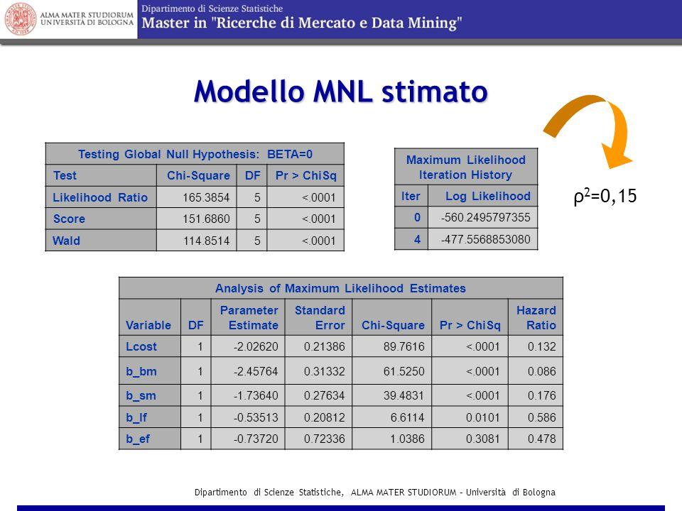 Dipartimento di Scienze Statistiche, ALMA MATER STUDIORUM – Università di Bologna Modello Multinomial Logit Modello Multinomial Logit V BM =  BM + 