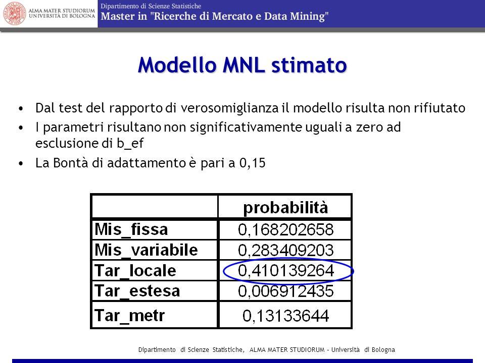 Dipartimento di Scienze Statistiche, ALMA MATER STUDIORUM – Università di Bologna Modello MNL stimato Testing Global Null Hypothesis: BETA=0 TestChi-SquareDFPr > ChiSq Likelihood Ratio 165.38545<.0001 Score 151.68605<.0001 Wald 114.85145<.0001 Analysis of Maximum Likelihood Estimates VariableDF Parameter Estimate Standard ErrorChi-SquarePr > ChiSq Hazard Ratio Lcost 1-2.026200.2138689.7616<.00010.132 b_bm 1-2.457640.3133261.5250<.00010.086 b_sm 1-1.736400.2763439.4831<.00010.176 b_lf 1-0.535130.208126.61140.01010.586 b_ef 1-0.737200.723361.03860.30810.478 Maximum Likelihood Iteration History IterLog Likelihood 0 -560.2495797355 4 -477.5568853080 ρ 2 =0,15