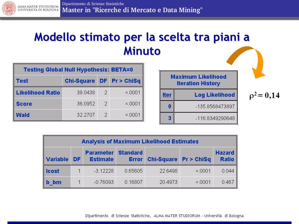 Dipartimento di Scienze Statistiche, ALMA MATER STUDIORUM – Università di Bologna Modello per la scelta tra piani a Minuto INCLUSIVE VALUE I M= =ln(e VBM + e VSM )