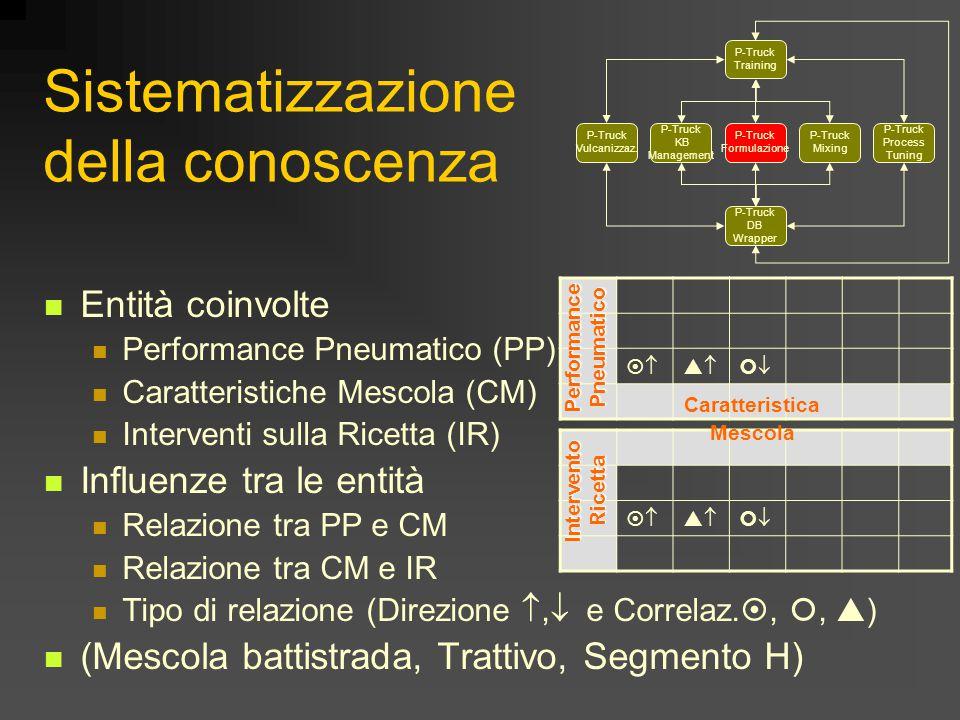 Sistematizzazione della conoscenza Entità coinvolte Performance Pneumatico (PP) Caratteristiche Mescola (CM) Interventi sulla Ricetta (IR) Influenze tra le entità Relazione tra PP e CM Relazione tra CM e IR Tipo di relazione (Direzione ,  e Correlaz.