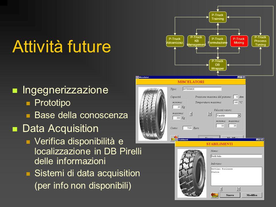 Attività future Ingegnerizzazione Prototipo Base della conoscenza Data Acquisition Verifica disponibilità e localizzazione in DB Pirelli delle informazioni Sistemi di data acquisition (per info non disponibili) P-Truck KB Management P-Truck Training P-Truck Vulcanizzaz.