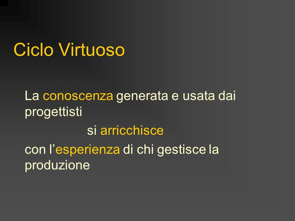 Ciclo Virtuoso La conoscenza generata e usata dai progettisti si arricchisce con l'esperienza di chi gestisce la produzione
