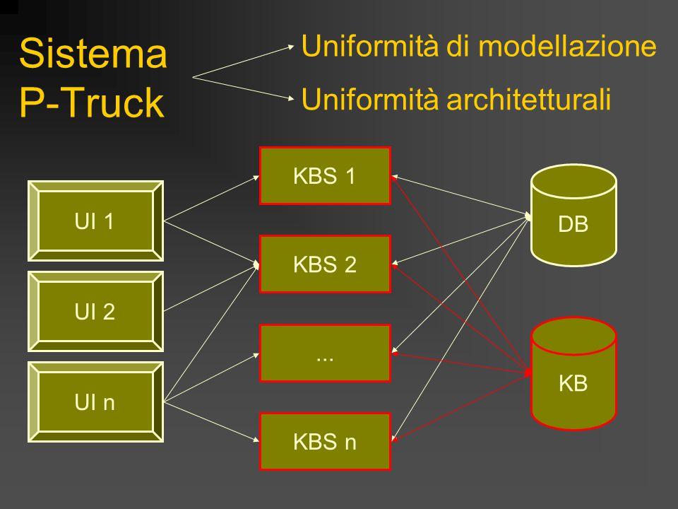 Progetto P-Truck Uniformità Modellazione della conoscenza di prodotto e di processo Aspetti architetturali e di integrazione Modello e Accesso ai dati (DB Wrapper) Gestione dellla KB (KB Manager) Integrazione in Pirelli Interfaccia utenti Uniformità ma con possibilità di Personalizzazione