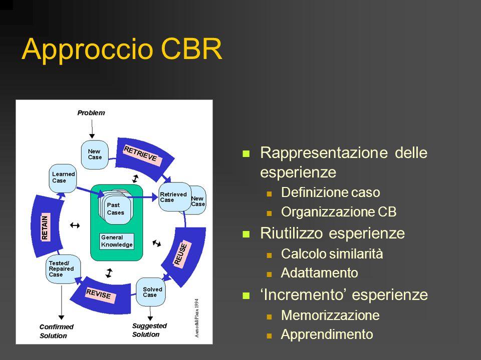 Approccio CBR Rappresentazione delle esperienze Definizione caso Organizzazione CB Riutilizzo esperienze Calcolo similarità Adattamento 'Incremento' esperienze Memorizzazione Apprendimento
