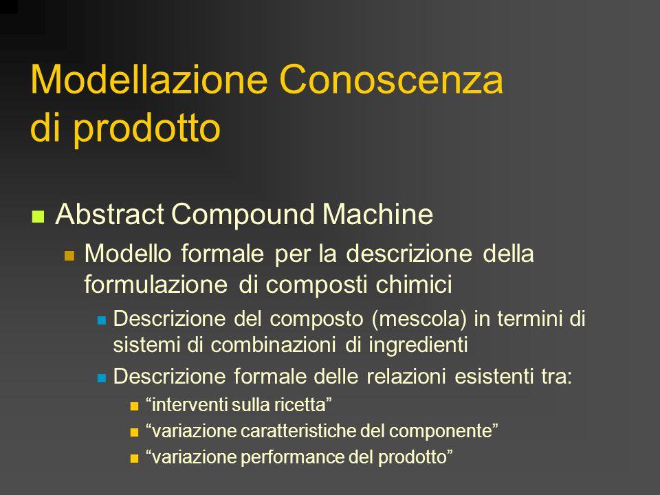 Modellazione Conoscenza di prodotto Abstract Compound Machine Modello formale per la descrizione della formulazione di composti chimici Descrizione del composto (mescola) in termini di sistemi di combinazioni di ingredienti Descrizione formale delle relazioni esistenti tra: interventi sulla ricetta variazione caratteristiche del componente variazione performance del prodotto