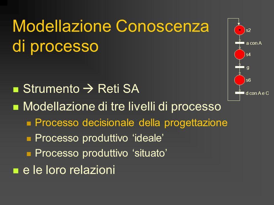 Modellazione Conoscenza di processo Strumento  Reti SA Modellazione di tre livelli di processo Processo decisionale della progettazione Processo produttivo 'ideale' Processo produttivo 'situato' e le loro relazioni s2 s4 s6 a con A g d con A e C