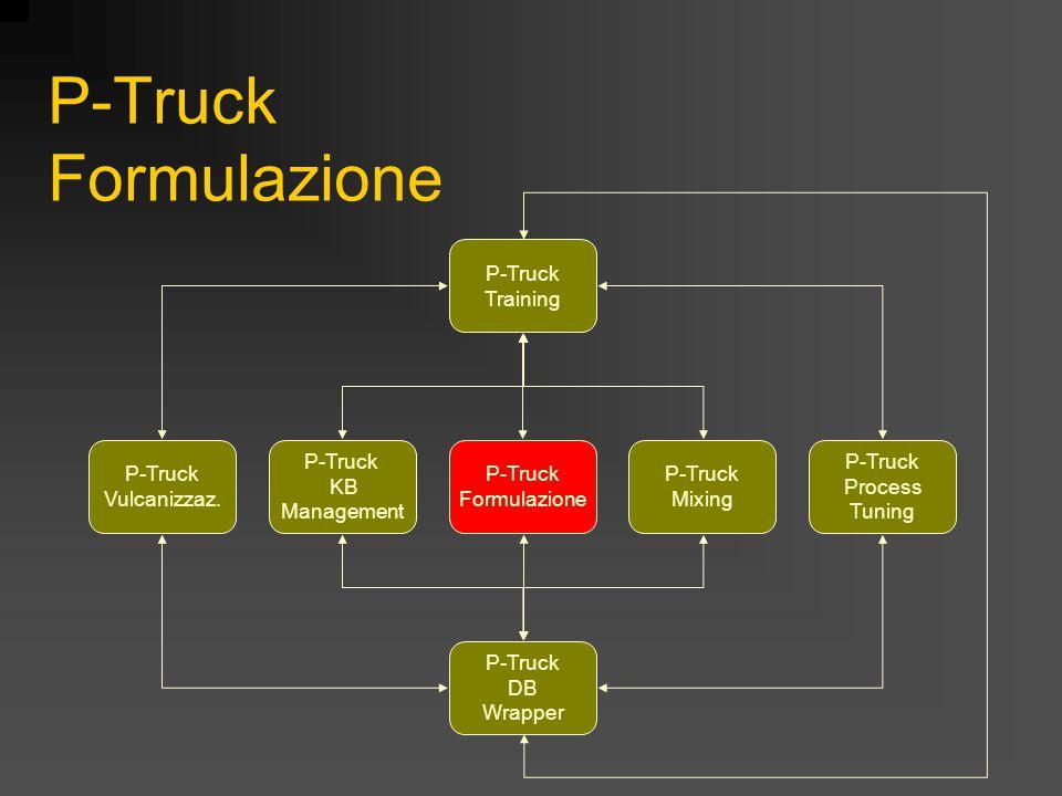 Scopo Realizzazione di uno strumento basato sulla conoscenza per supportare il processo decisionale durante il quale l'esperto di formulazione soddisfa un insieme di richieste (di marketing, di produzione…) e modifica la formulazione di una mescola nota P-Truck KB Management P-Truck Training P-Truck Vulcanizzaz.