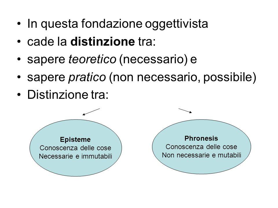 In questa fondazione oggettivista cade la distinzione tra: sapere teoretico (necessario) e sapere pratico (non necessario, possibile) Distinzione tra: