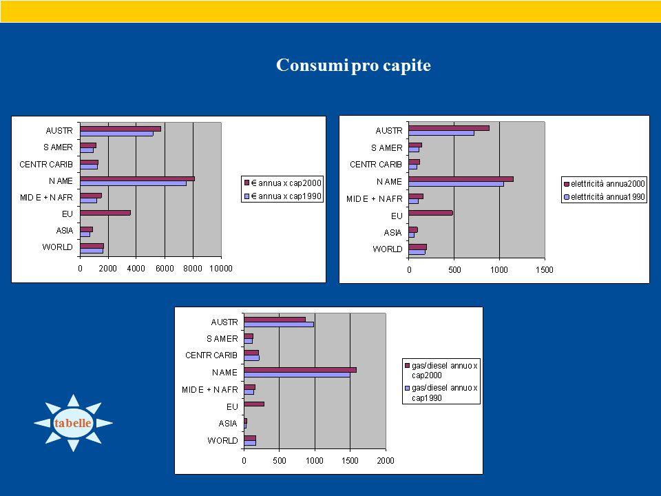 Consumi pro capite tabelle