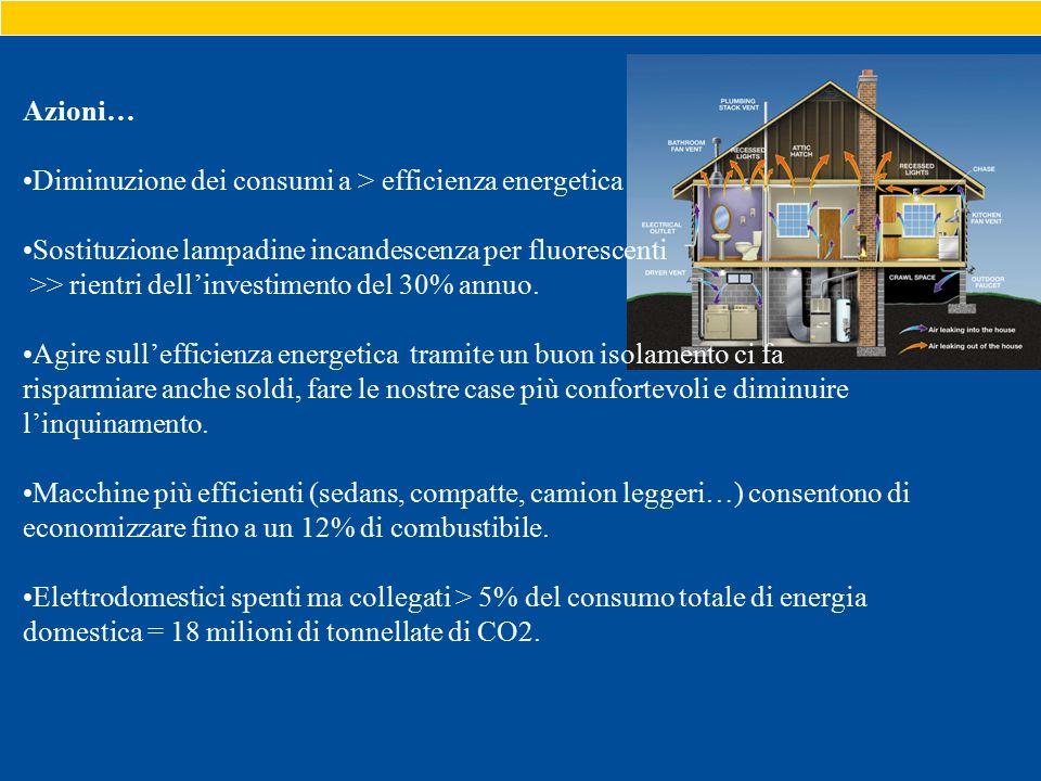 Azioni… Diminuzione dei consumi a > efficienza energetica Sostituzione lampadine incandescenza per fluorescenti >> rientri dell'investimento del 30% annuo.