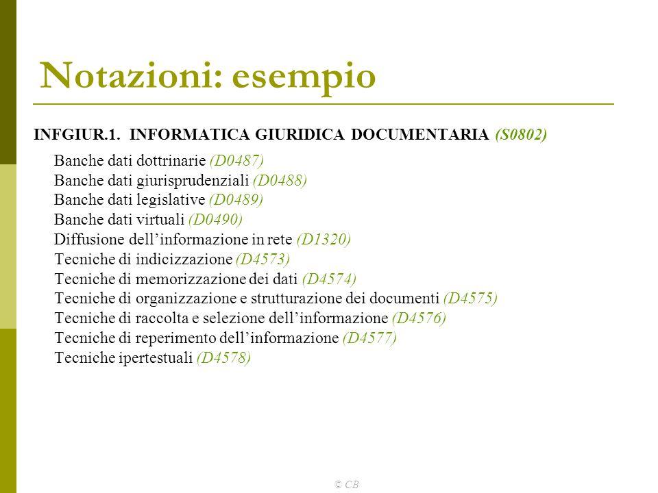 © CB Notazioni: esempio INFGIUR.1. INFORMATICA GIURIDICA DOCUMENTARIA (S0802) Banche dati dottrinarie (D0487) Banche dati giurisprudenziali (D0488) Ba