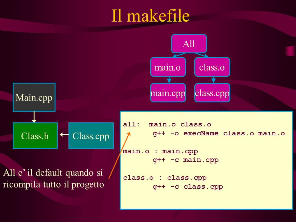 Il makefile Class.h Class.cpp Main.cpp all: main.o class.o g++ -o execName class.o main.o main.o : main.cpp g++ -c main.cpp class.o : class.cpp g++ -c