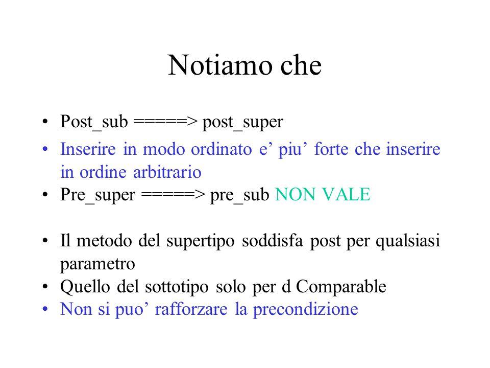 Notiamo che Post_sub =====> post_super Inserire in modo ordinato e' piu' forte che inserire in ordine arbitrario Pre_super =====> pre_sub NON VALE Il metodo del supertipo soddisfa post per qualsiasi parametro Quello del sottotipo solo per d Comparable Non si puo' rafforzare la precondizione