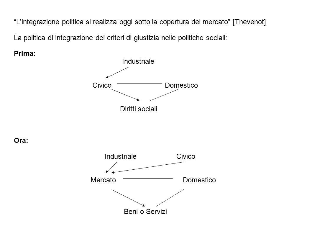 L integrazione politica si realizza oggi sotto la copertura del mercato [Thevenot] La politica di integrazione dei criteri di giustizia nelle politiche sociali: Prima: Industriale Civico Domestico Diritti sociali Ora: Industriale Civico Mercato Domestico Beni o Servizi