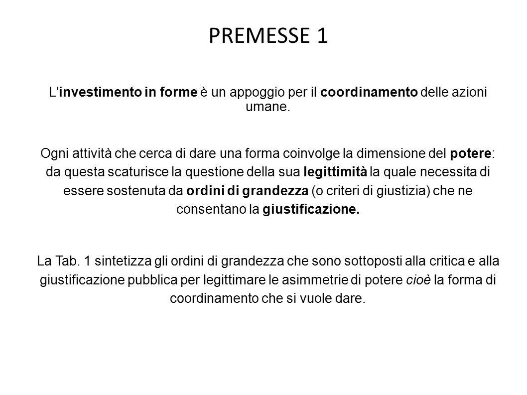 PREMESSE 1 L investimento in forme è un appoggio per il coordinamento delle azioni umane.