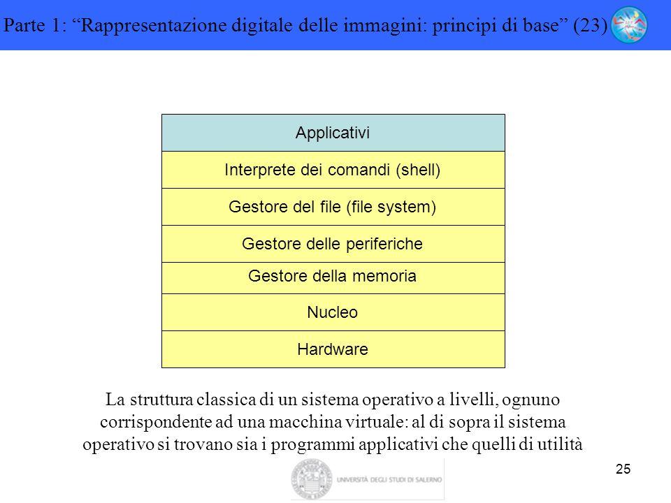 """25 Parte 1: """"Rappresentazione digitale delle immagini: principi di base"""" (23) Hardware Nucleo Gestore della memoria Gestore delle periferiche Gestore"""