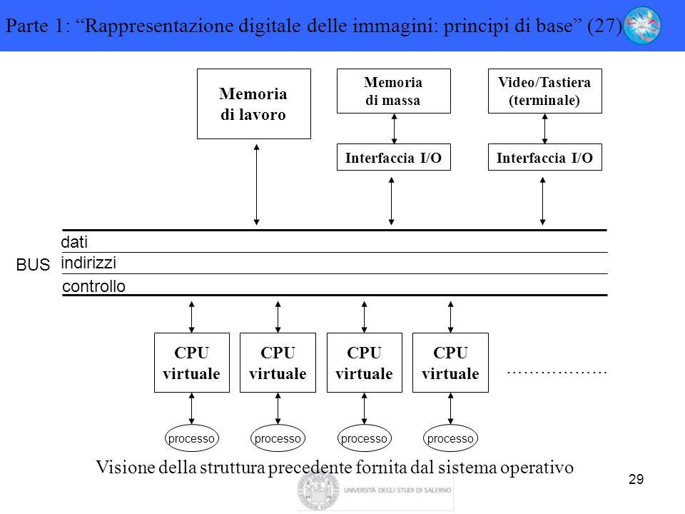 """29 Parte 1: """"Rappresentazione digitale delle immagini: principi di base"""" (27) Memoria di lavoro Memoria di massa Interfaccia I/O Video/Tastiera (termi"""