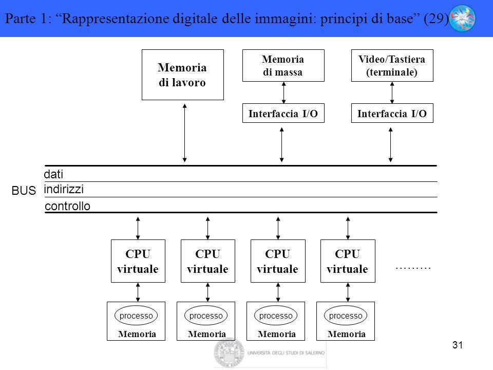 """31 Parte 1: """"Rappresentazione digitale delle immagini: principi di base"""" (29) Memoria di lavoro Memoria di massa Interfaccia I/O Video/Tastiera (termi"""