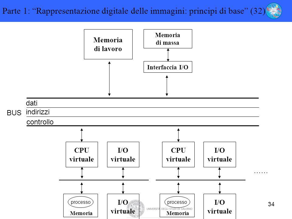 """34 Parte 1: """"Rappresentazione digitale delle immagini: principi di base"""" (32) Memoria di lavoro Memoria di massa Interfaccia I/O dati indirizzi contro"""