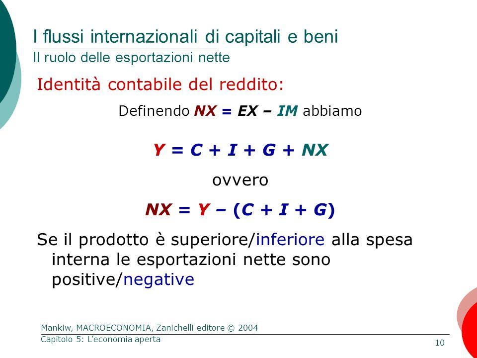 Mankiw, MACROECONOMIA, Zanichelli editore © 2004 10 Capitolo 5: L'economia aperta I flussi internazionali di capitali e beni Il ruolo delle esportazioni nette Identità contabile del reddito: Definendo NX = EX – IM abbiamo Y = C + I + G + NX ovvero NX = Y – (C + I + G) Se il prodotto è superiore/inferiore alla spesa interna le esportazioni nette sono positive/negative